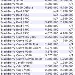 harga blackberry 150x150 Daftar Harga Blackberry Terbaru